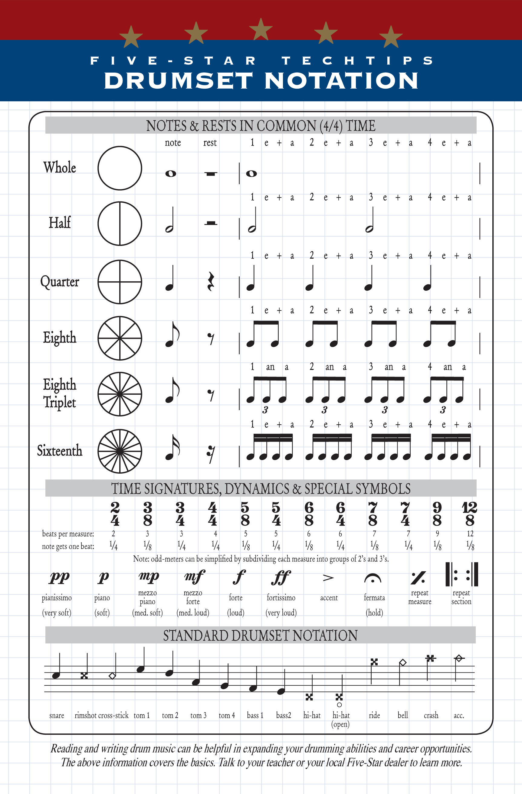 Drumset Notation Call Us 918 270 Drum